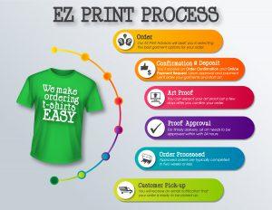 EZ Print Process